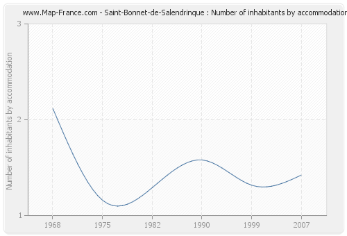 Saint-Bonnet-de-Salendrinque : Number of inhabitants by accommodation