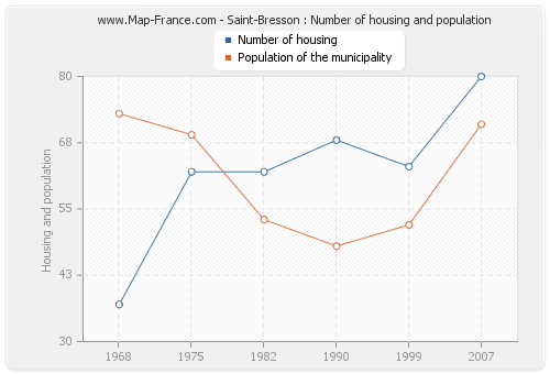 Saint-Bresson : Number of housing and population