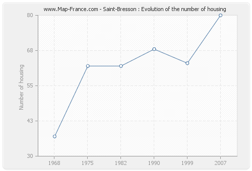 Saint-Bresson : Evolution of the number of housing