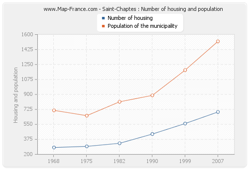 Saint-Chaptes : Number of housing and population