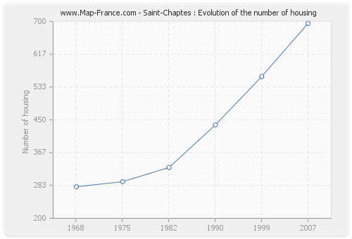 Saint-Chaptes : Evolution of the number of housing