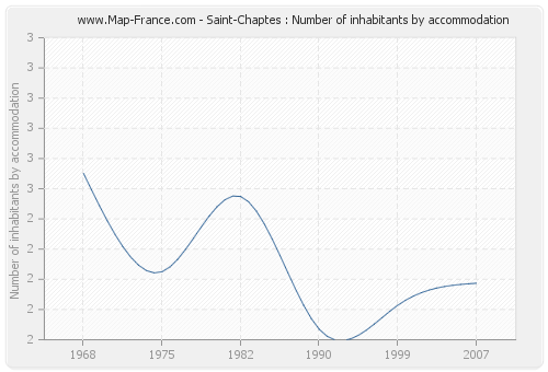 Saint-Chaptes : Number of inhabitants by accommodation