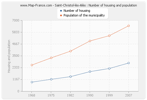 Saint-Christol-lès-Alès : Number of housing and population