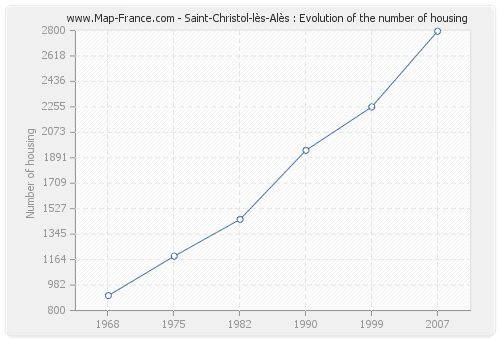 Saint-Christol-lès-Alès : Evolution of the number of housing