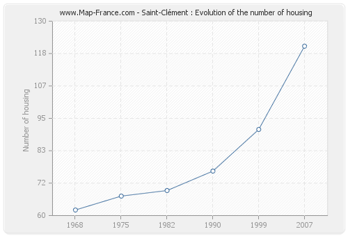 Saint-Clément : Evolution of the number of housing