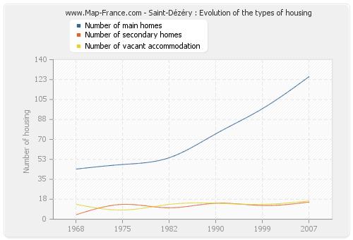 Saint-Dézéry : Evolution of the types of housing