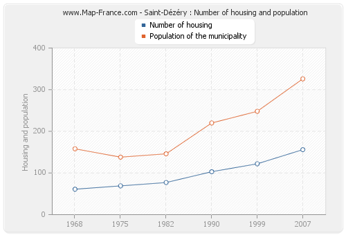 Saint-Dézéry : Number of housing and population