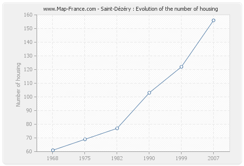Saint-Dézéry : Evolution of the number of housing