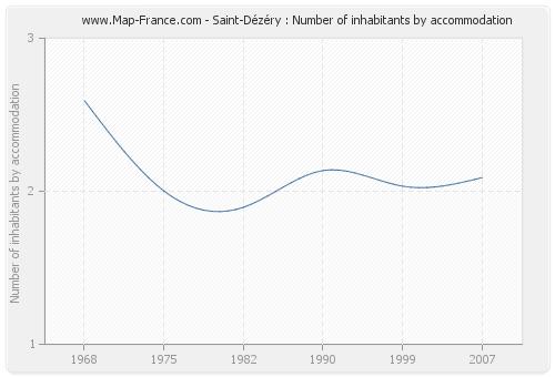 Saint-Dézéry : Number of inhabitants by accommodation