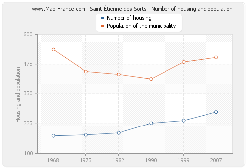 Saint-Étienne-des-Sorts : Number of housing and population