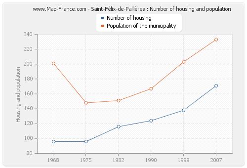 Saint-Félix-de-Pallières : Number of housing and population