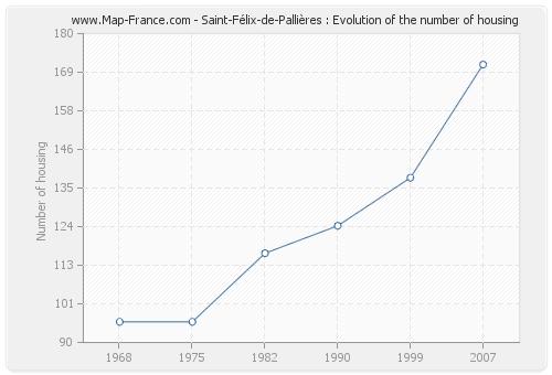 Saint-Félix-de-Pallières : Evolution of the number of housing