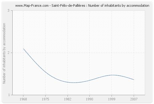 Saint-Félix-de-Pallières : Number of inhabitants by accommodation