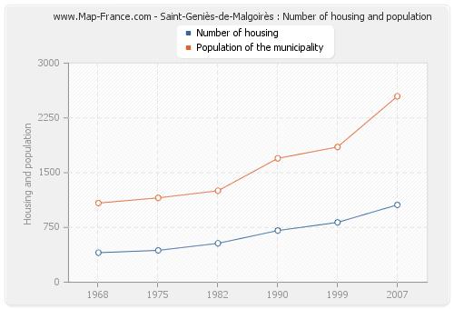 Saint-Geniès-de-Malgoirès : Number of housing and population