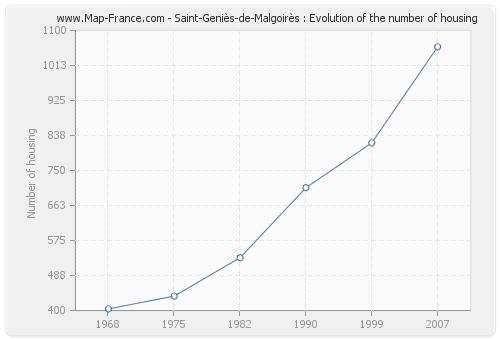 Saint-Geniès-de-Malgoirès : Evolution of the number of housing