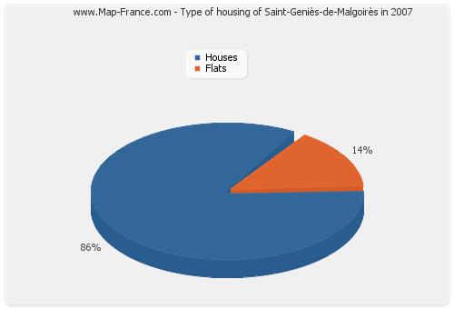 Type of housing of Saint-Geniès-de-Malgoirès in 2007