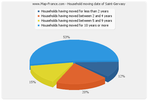 Household moving date of Saint-Gervasy