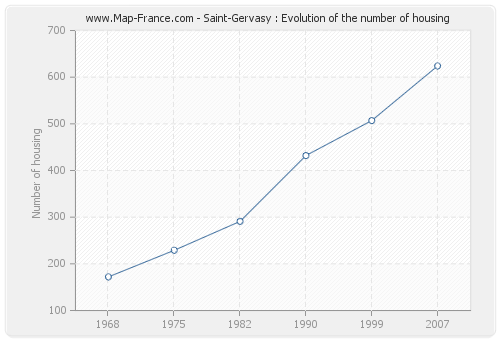 Saint-Gervasy : Evolution of the number of housing