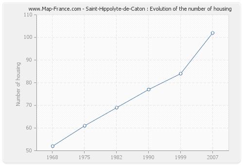 Saint-Hippolyte-de-Caton : Evolution of the number of housing