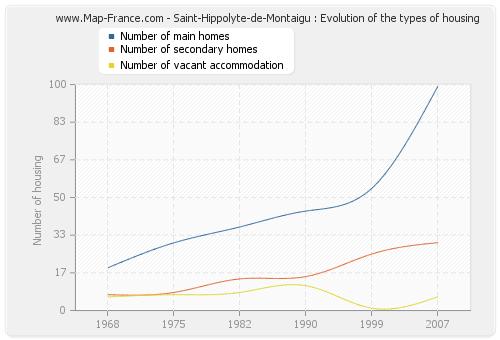 Saint-Hippolyte-de-Montaigu : Evolution of the types of housing