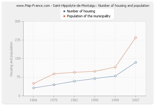 Saint-Hippolyte-de-Montaigu : Number of housing and population