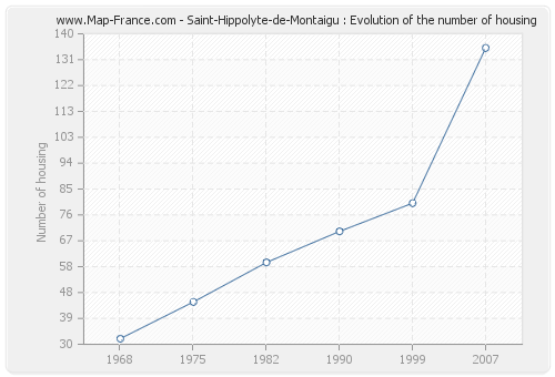 Saint-Hippolyte-de-Montaigu : Evolution of the number of housing