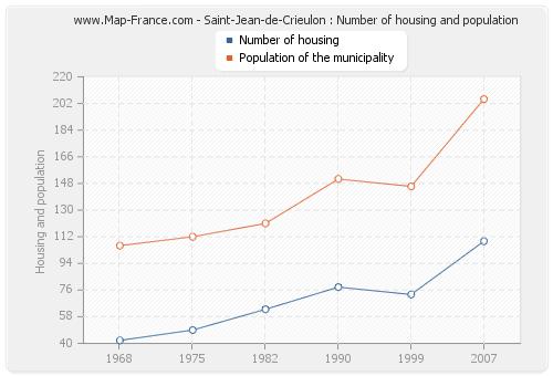 Saint-Jean-de-Crieulon : Number of housing and population