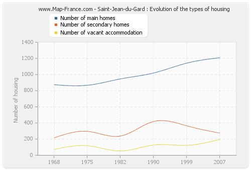 Saint-Jean-du-Gard : Evolution of the types of housing