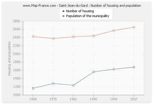 Saint-Jean-du-Gard : Number of housing and population