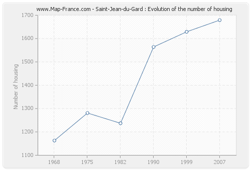 Saint-Jean-du-Gard : Evolution of the number of housing