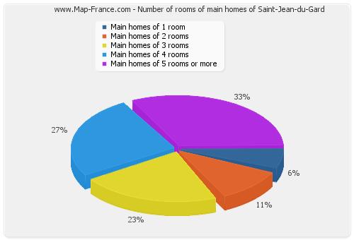 Number of rooms of main homes of Saint-Jean-du-Gard