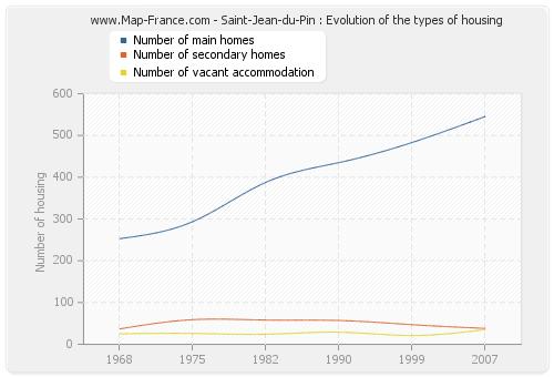 Saint-Jean-du-Pin : Evolution of the types of housing