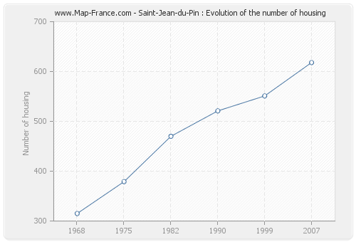 Saint-Jean-du-Pin : Evolution of the number of housing