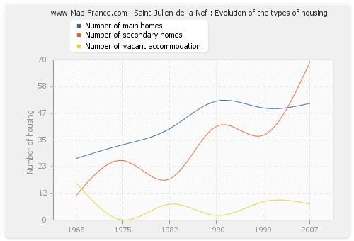 Saint-Julien-de-la-Nef : Evolution of the types of housing