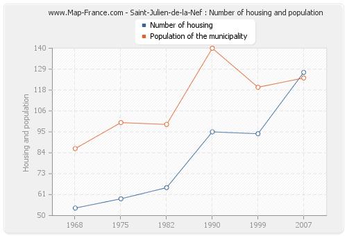 Saint-Julien-de-la-Nef : Number of housing and population