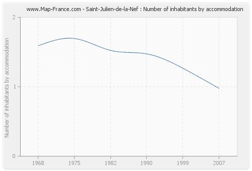 Saint-Julien-de-la-Nef : Number of inhabitants by accommodation