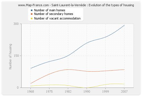 Saint-Laurent-la-Vernède : Evolution of the types of housing