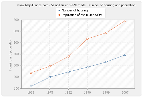 Saint-Laurent-la-Vernède : Number of housing and population