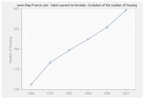 Saint-Laurent-la-Vernède : Evolution of the number of housing