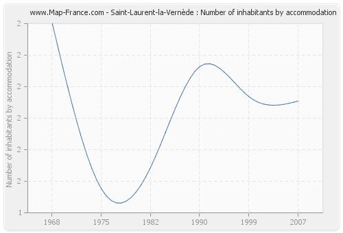 Saint-Laurent-la-Vernède : Number of inhabitants by accommodation