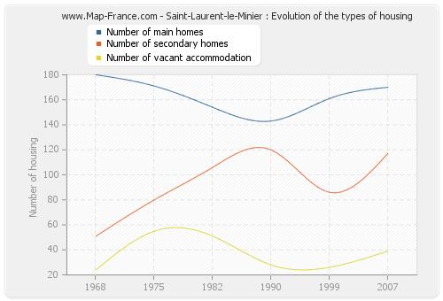 Saint-Laurent-le-Minier : Evolution of the types of housing