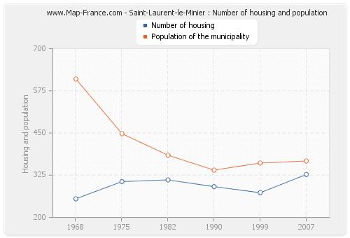 Saint-Laurent-le-Minier : Number of housing and population