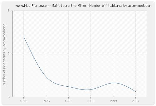 Saint-Laurent-le-Minier : Number of inhabitants by accommodation
