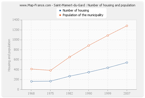 Saint-Mamert-du-Gard : Number of housing and population