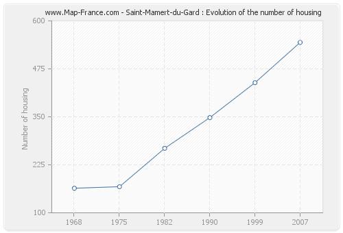 Saint-Mamert-du-Gard : Evolution of the number of housing