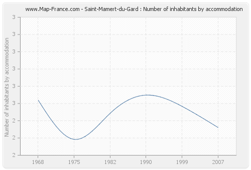 Saint-Mamert-du-Gard : Number of inhabitants by accommodation