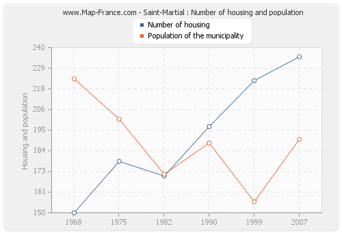 Saint-Martial : Number of housing and population