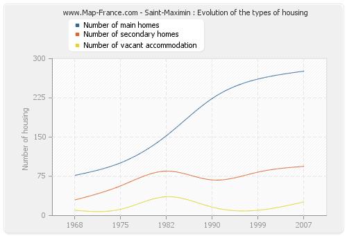 Saint-Maximin : Evolution of the types of housing