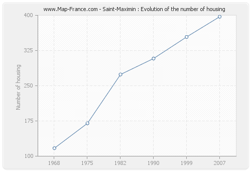 Saint-Maximin : Evolution of the number of housing