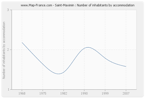 Saint-Maximin : Number of inhabitants by accommodation